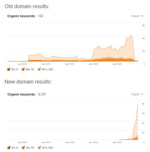 old and new URL domain results