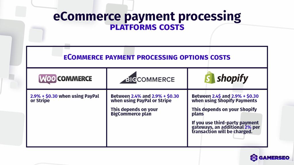 Woocommerce vs. Shopify vs. BigCommerce payment fees