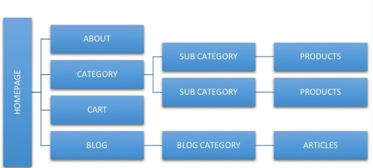 best practices on creating a website structure for an Ecommerce store