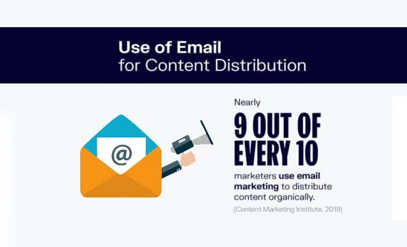 Use of Email for Content Distribution and more website traffic