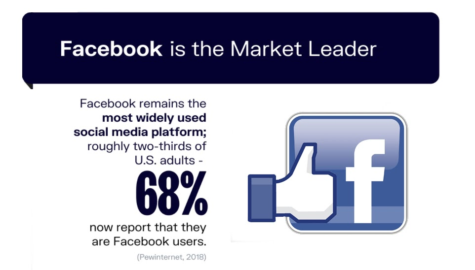 Percentage of Facebook's users in the USA