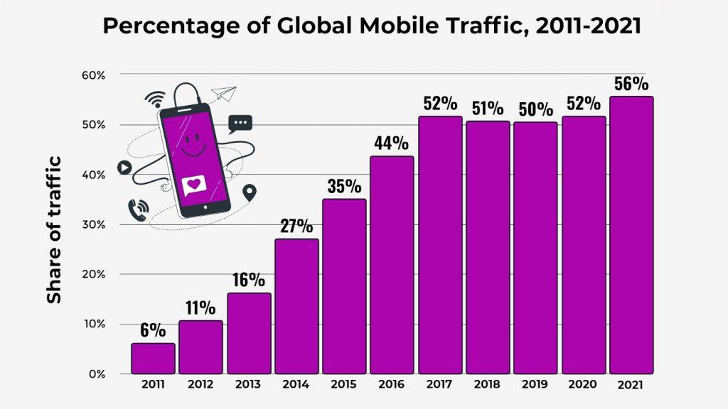 Percentage of Global Mobile Traffic