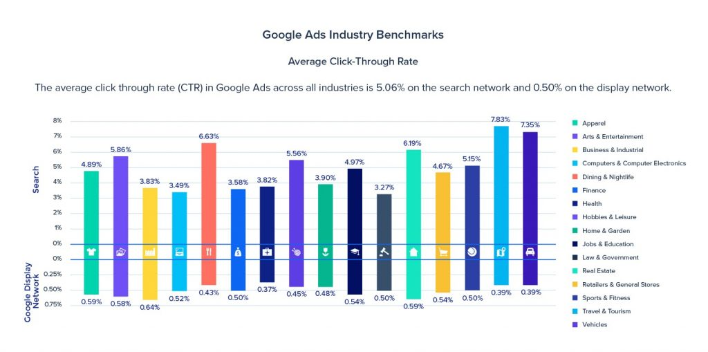 Google Ads Industry Benchmarks.