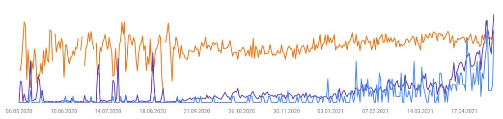 Google search console chart