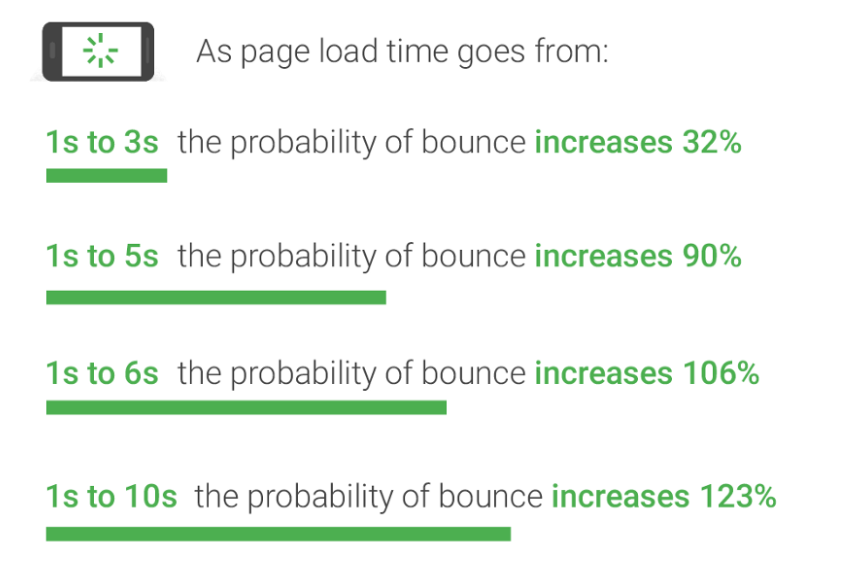 page load times by UX planet