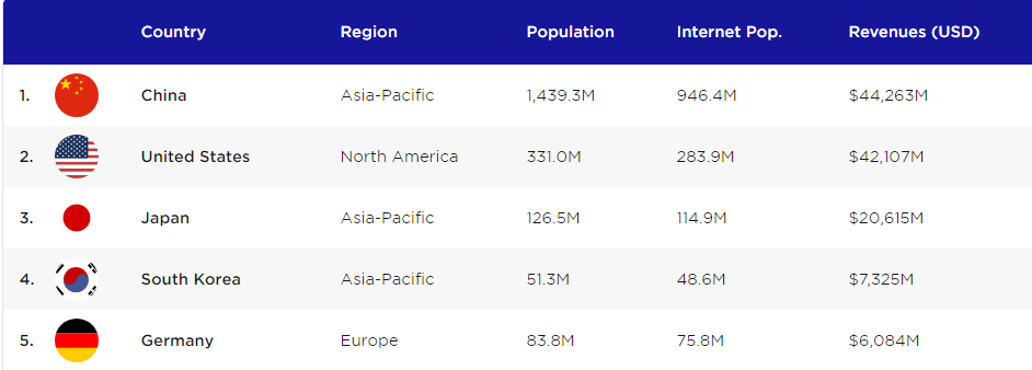 table showing the layout of gaming fans across the world