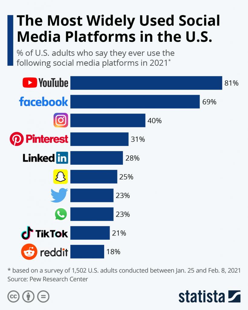 most widely used SM platforms in the U.S: YT, Facebook, Instagram, Pinterest, Linkedin, Snapchat, Twitter, Whatsapp, Tiktok, Reddit
