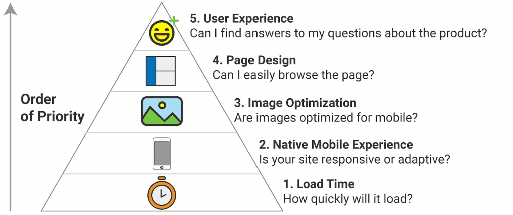 pyramid of priority while creating mobile-optimized websites: load time, native mobile experience, optimizing images, page design, and UX.