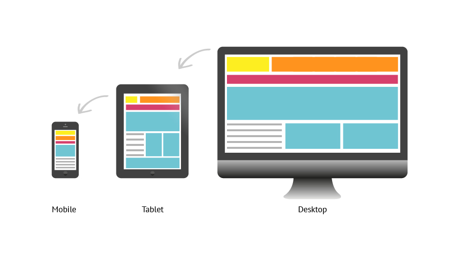 how mobile responsive website looks on bigger and smaller screens