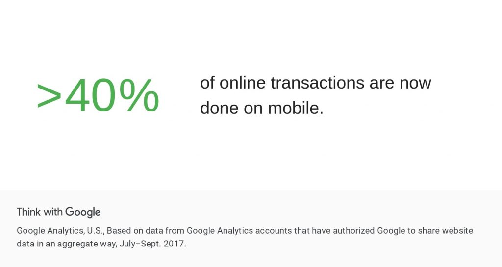 information from Google saying that >40% of online transactions are now done on mobile sites
