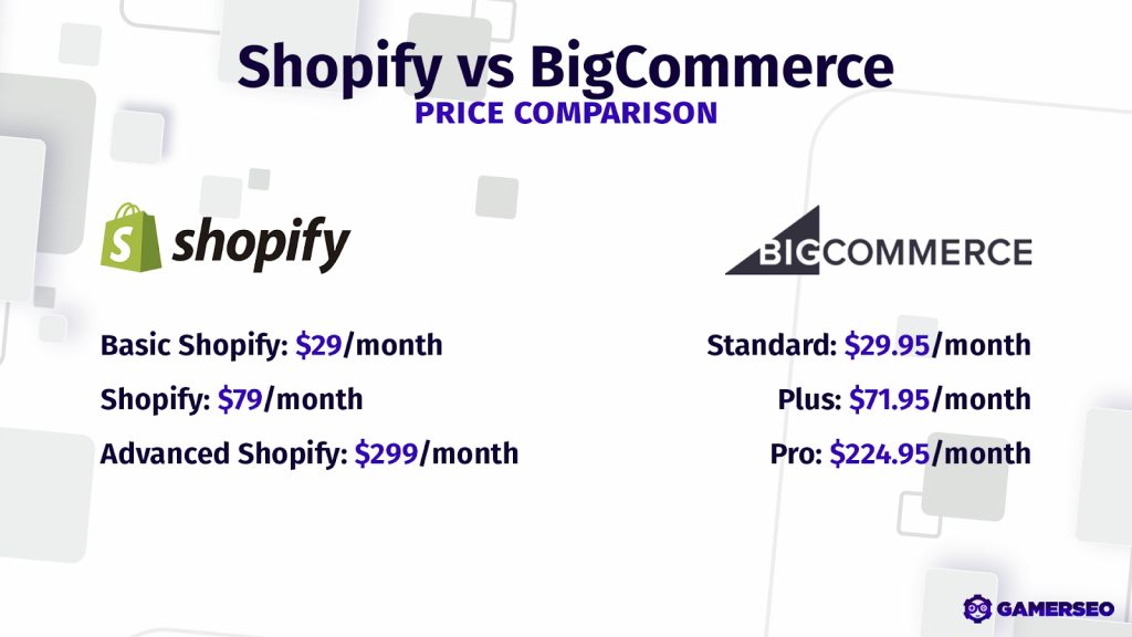Shopify vs. bigcommerce price comparison for your eCommerce system