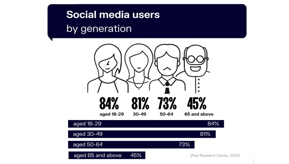 Percentage of social media users by generation