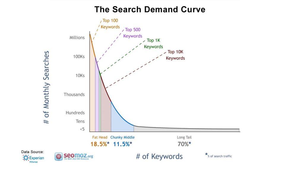 Long-tail keyword research
