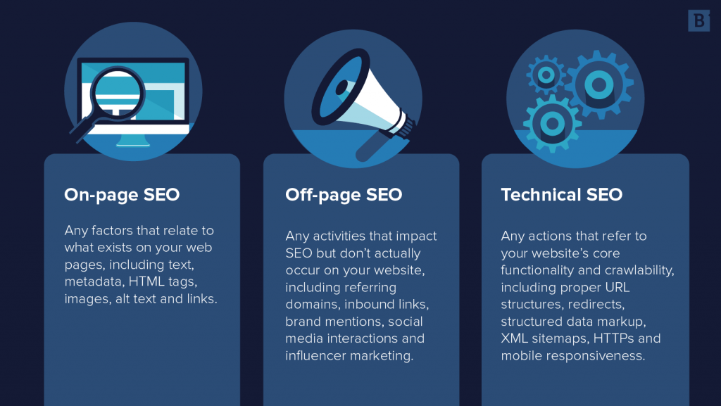 the differences between On-page SEO, off-page, and Technical SEO