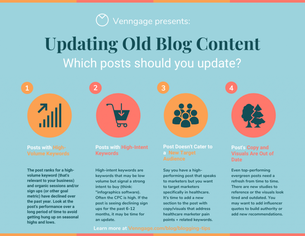 Updating business and industry blogs to keep them current