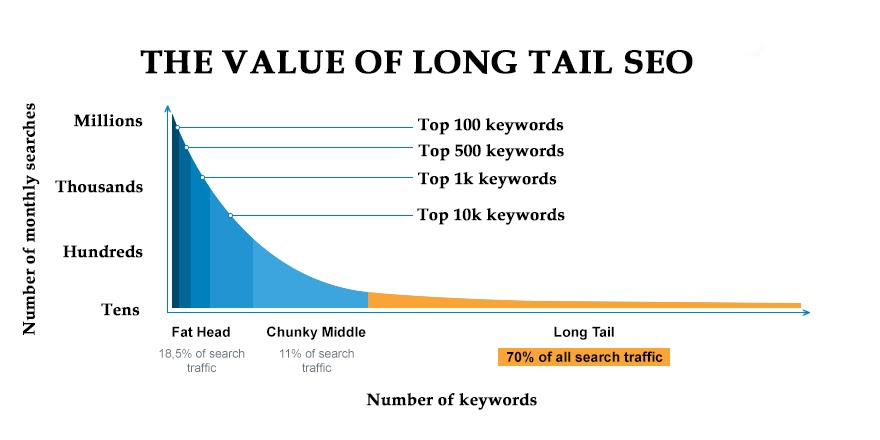 The Value of Long Tail Keywords