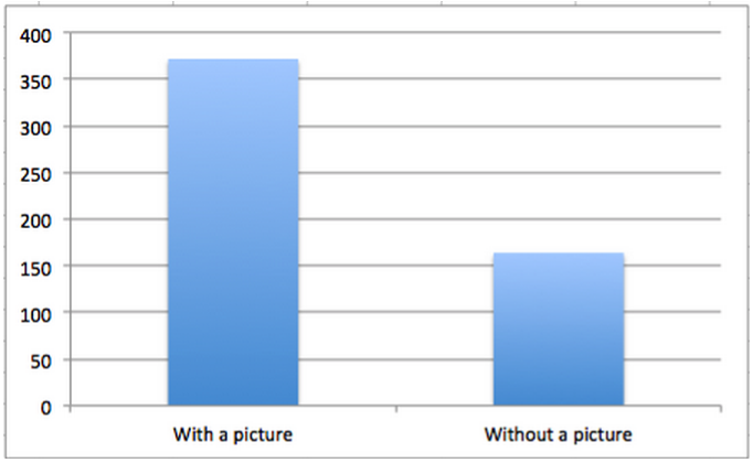 Number of clicks of Facebook posts with visuals and without visuals.