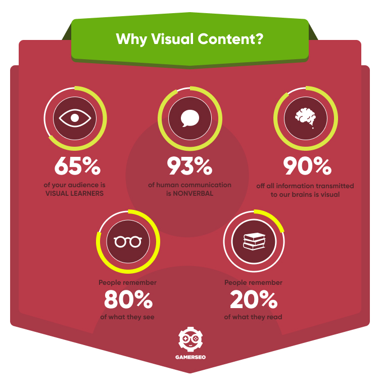 reasons to use visual content