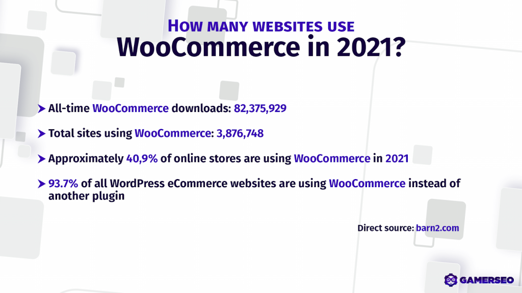 use of WooCommerce for eCommerce websites in 2021