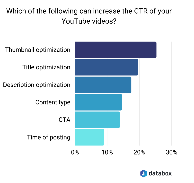 Factors that can affect the Youtube CTR, according to Databox.