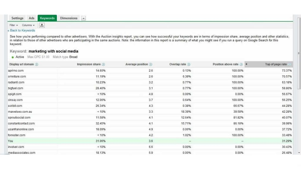 Auction Insights report will display you keyword ideas
