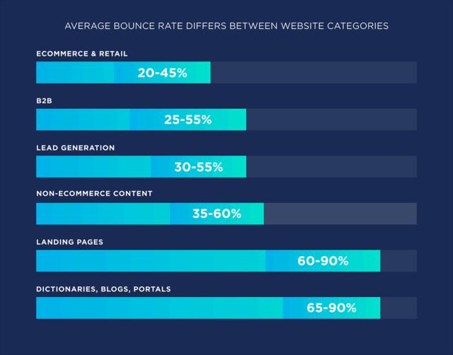 average bounce rates between different website categories