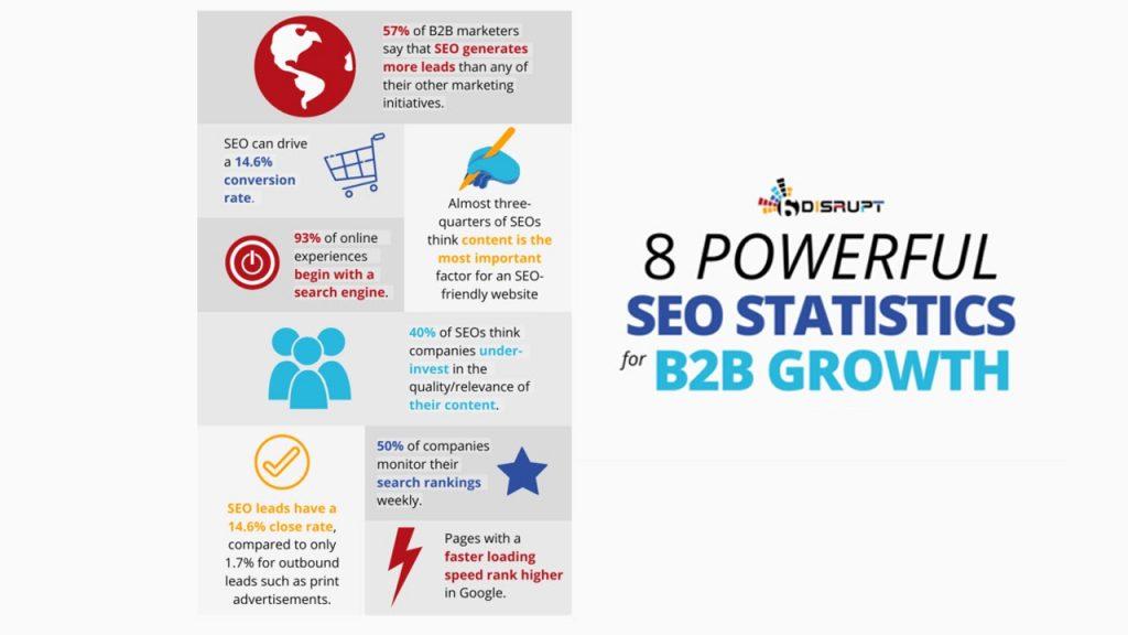 Powerful SEO statistics for B2B