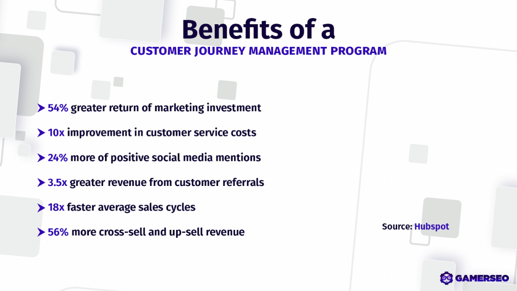 graphic benefits of a customer journey in marketing campaigns