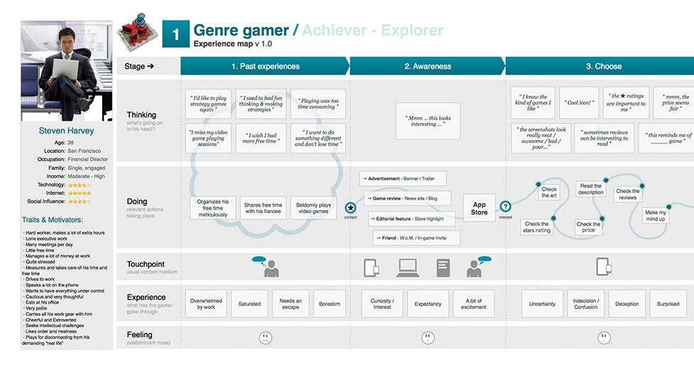 customer segments in a company website for gamers