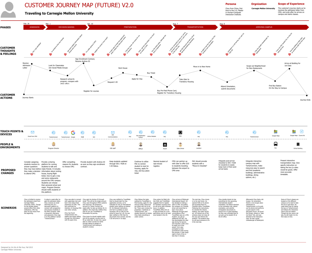 parts and insight of a customer journey map