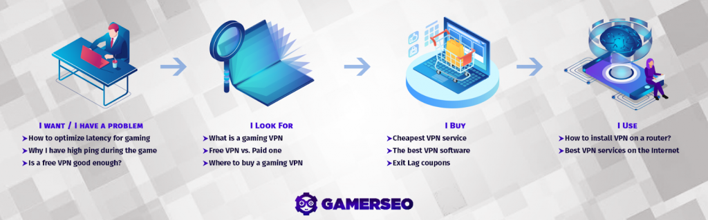 Infographic showing customer journey example GamerSEO