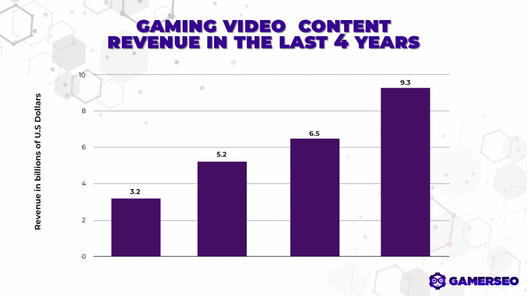 ad creatives on gaming content revenue in the last four years