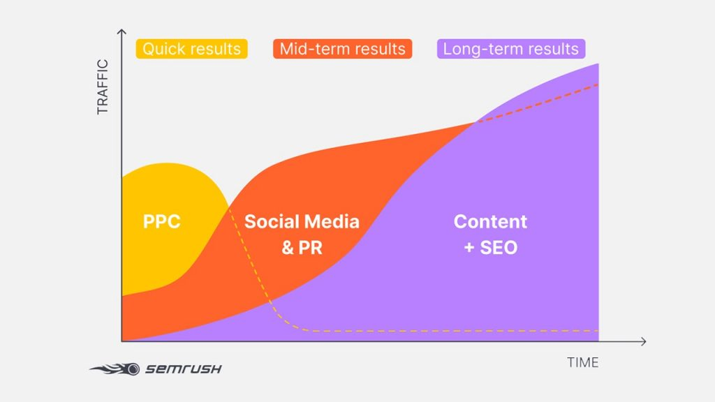 SEO produces long-lasting results GamerSEO