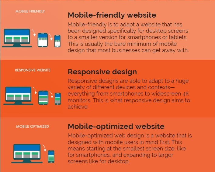 differences between responsive design, mobile optimization, and mobile-friendliness presented on different home page examples
