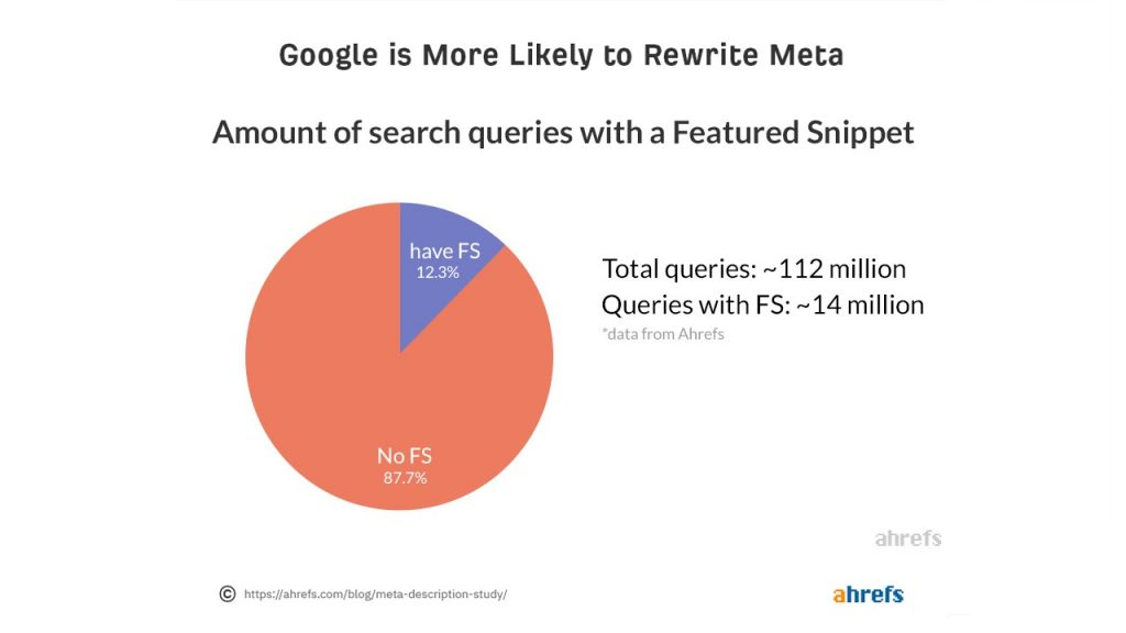 Snippets reach ranking higher and more revenue