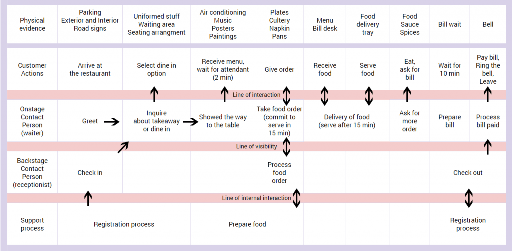 timeline of each part and aspects of a customer journey experience