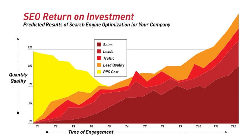 SEO Return on Investment GamerSEO