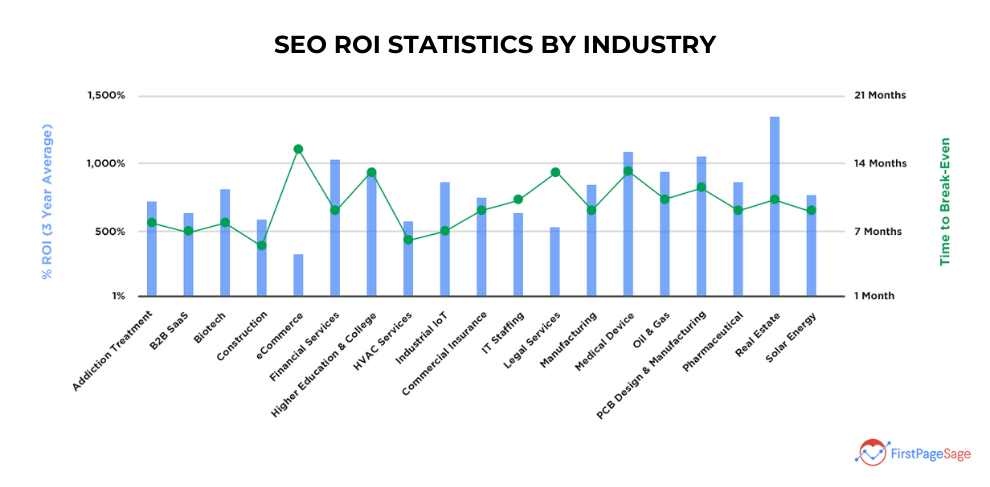 SEO ROI Statistics by Industry