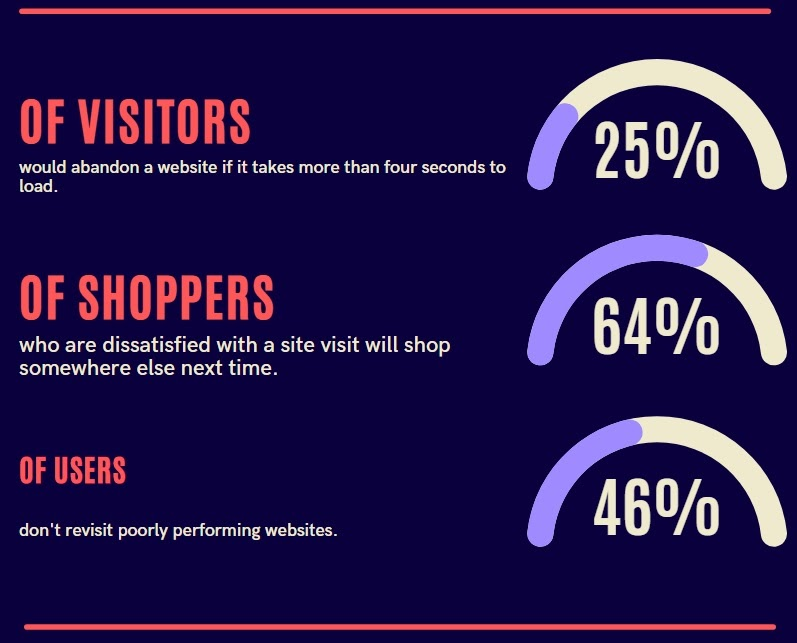 how a slow website affects decisions of potential customers