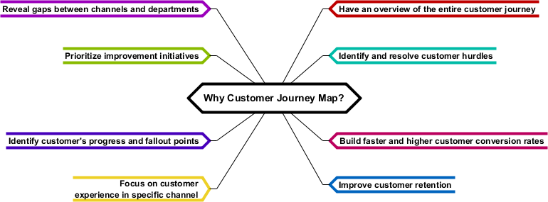 actions, processes, and moments during customer journey mapping