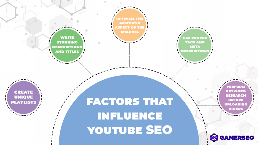 video SEO optimization factors and Google ads for other agencies