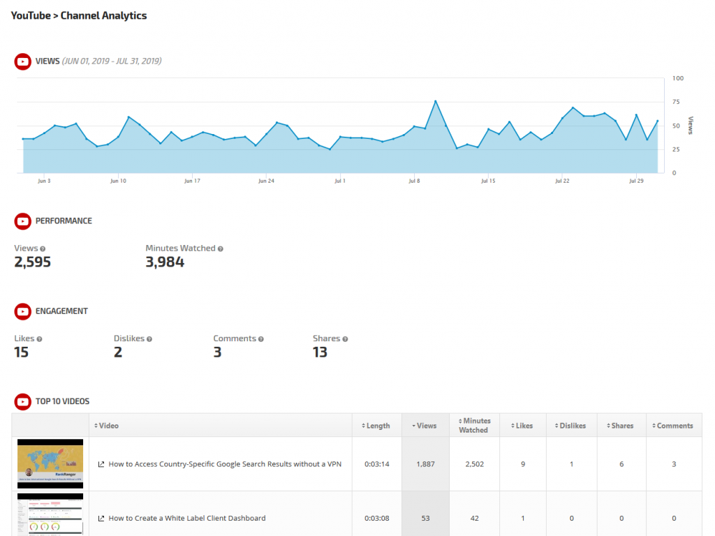 display of free YouTube analytics on a generic channel