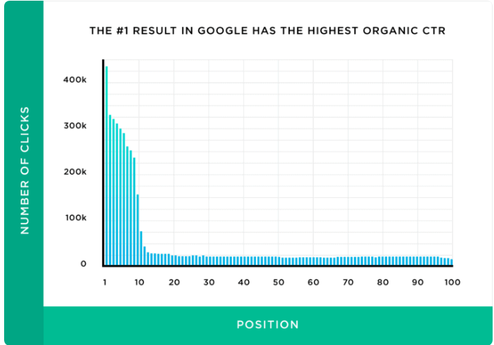average Click-through rate (CTR) according to position in Google