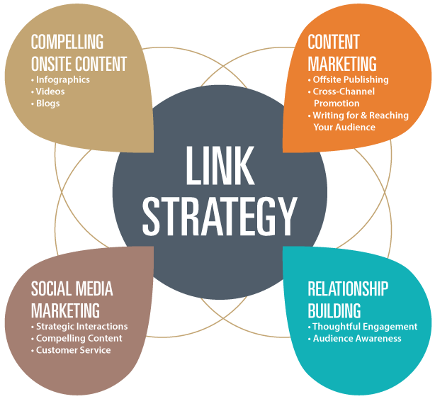 how link building strategy helps advertise a brand