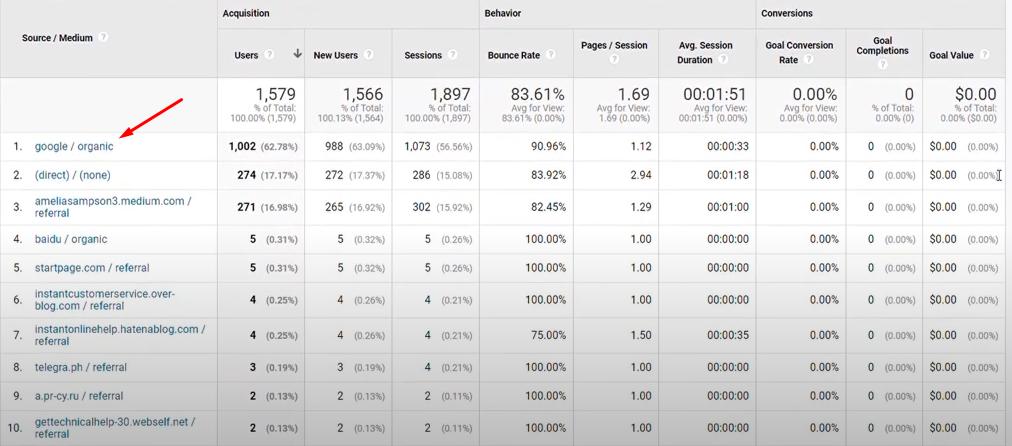 google organic traffic marked in google analytics