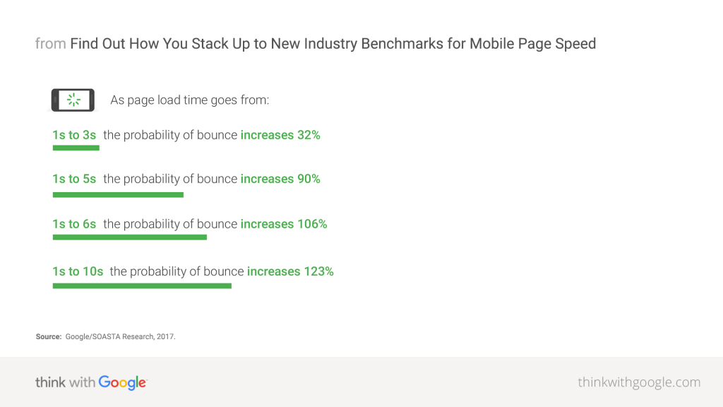 how long page load times on mobile devices causes mobile users to bounce